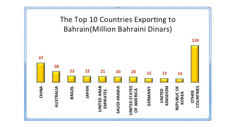 The Top 10 Countries Exporting to Bahrain