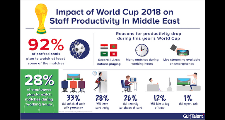 Staff productivity to take a hit during World Cup 2018