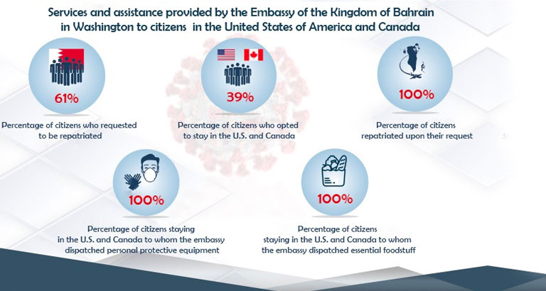 Bahrain Embassy Repatriates 301 Citizens from U.S. and Canada