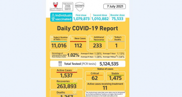 Daily Covid-19 cases continue to tumble in Bahrain